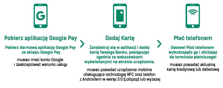 Kroki Google Pay